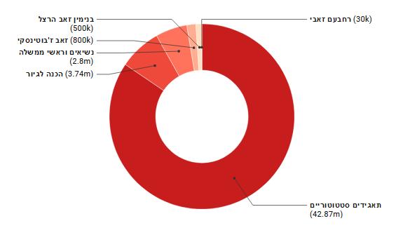 גרף החלוקה בין התמיכות השונות